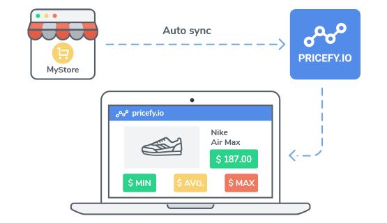 Competitor Price Monitoring